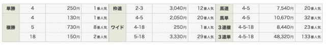 P42020年6月13日2レース目無料予想結果